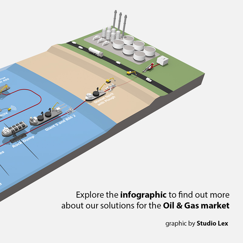 oil & gas infographic with 3D landscape and subsea cable laying vessels
