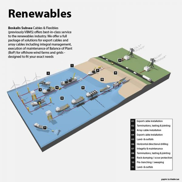 3D infographic for boskalis Subsea for the renewables industry