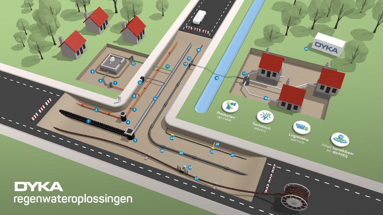 Infographic met de complete reeks aan regenwateroplossingen